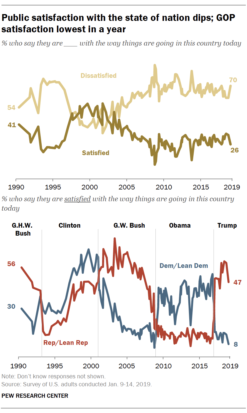 Public satisfaction with the state of nation dips; GOP satisfaction lowest in a year