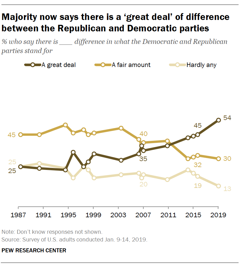 Majority now says there is a 'great deal' of difference between the Republican and Democratic parties