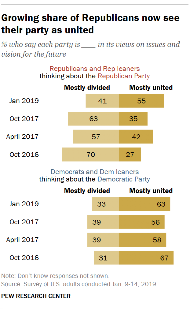 Growing share of Republicans now see their party as united
