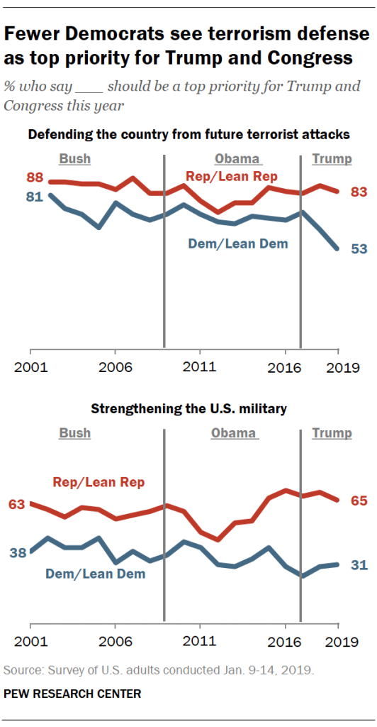 Fewer Democrats see terrorism defense as top priority for Trump and Congress