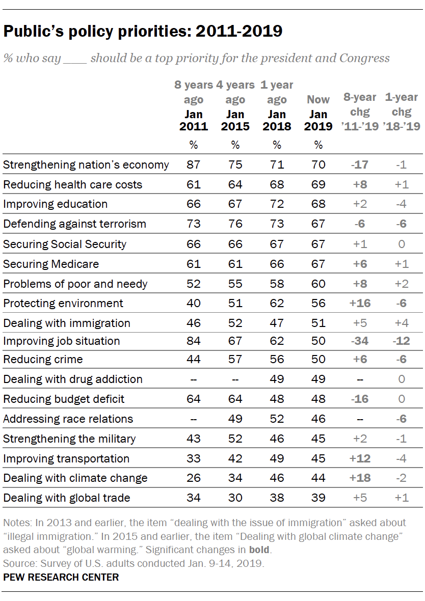 Public's policy priorities: 2011-2019