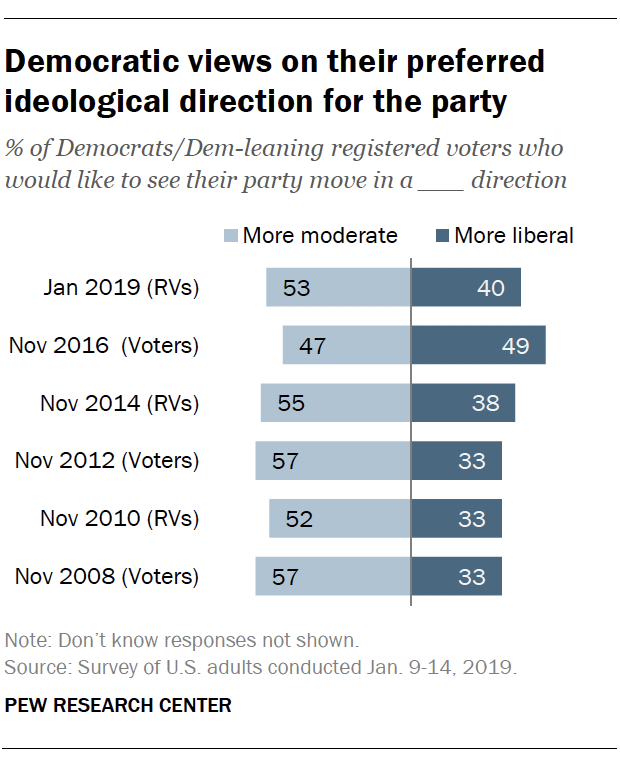 Democratic views on their preferred ideological direction for the party
