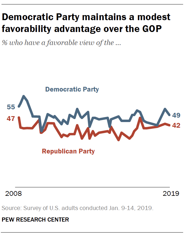 Democratic Party maintains a modest favorability advantage over the GOP