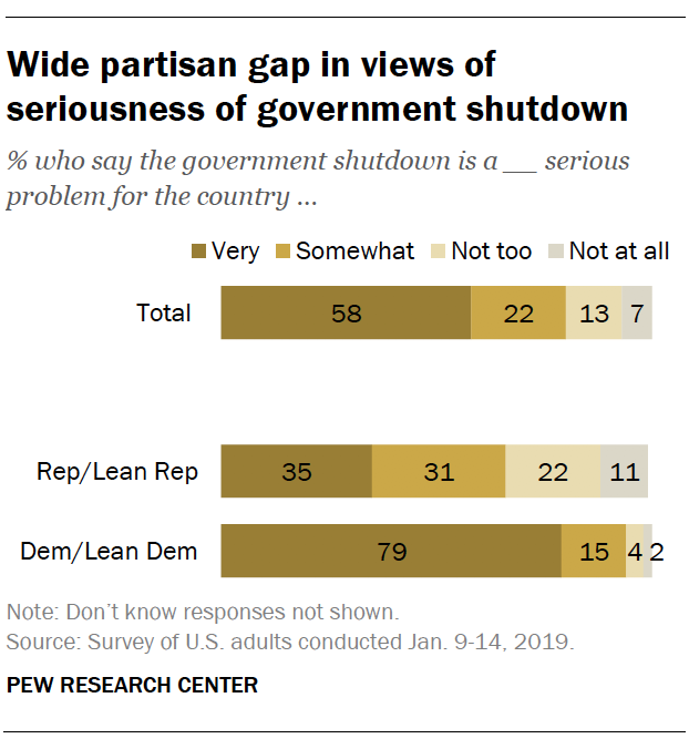 Wide partisan gap in views of seriousness of government shutdown