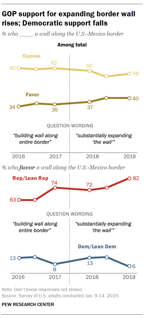 GOP support for expanding border wall rises; Democratic support falls
