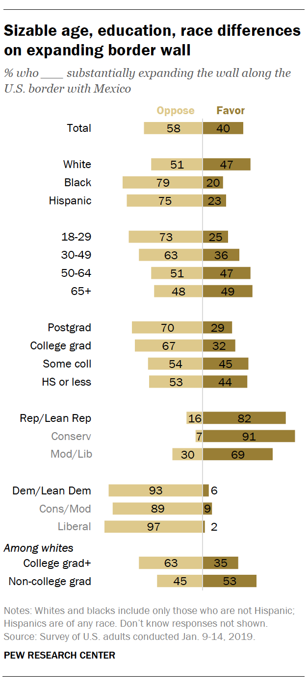 Sizable age, education, race differences on expanding border wall
