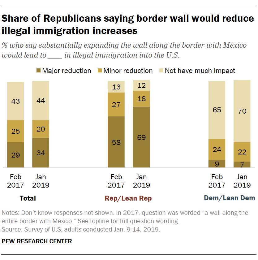 Share of Republicans saying border wall would reduce illegal immigration increases