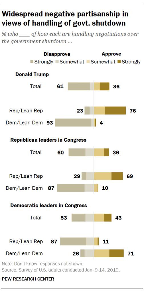 Widespread negative partisanship in views of handling of govt. shutdown