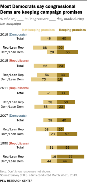 Most Democrats say congressional Dems are keeping campaign promises