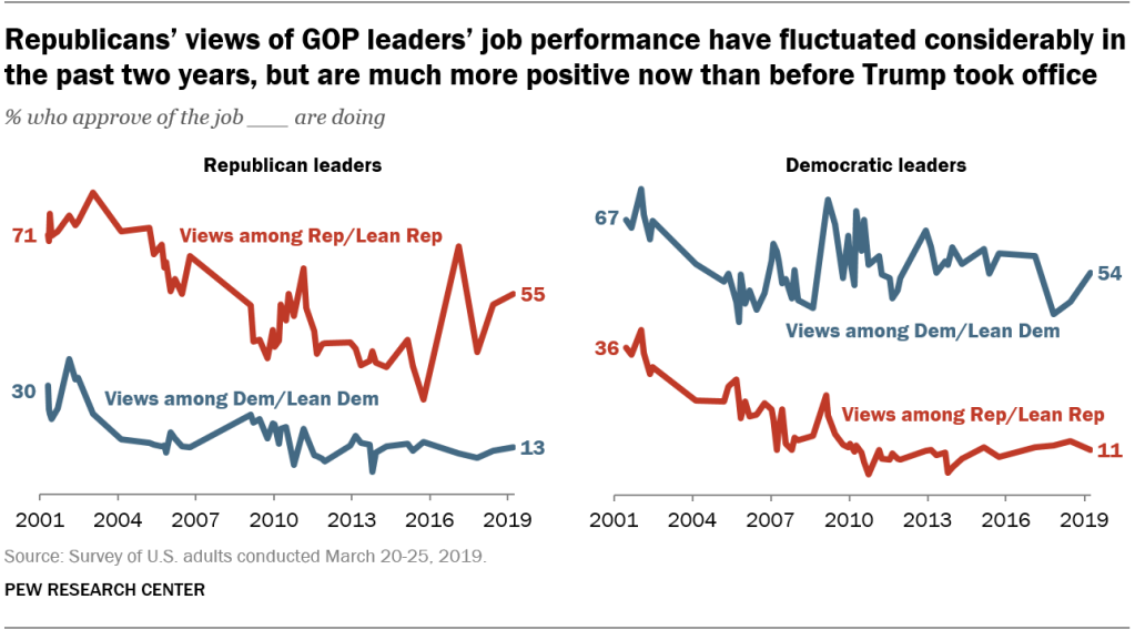 Republicans' views of GOP leaders' job performance have fluctuated considerably in the past two years, but are much more positive now than before Trump took office