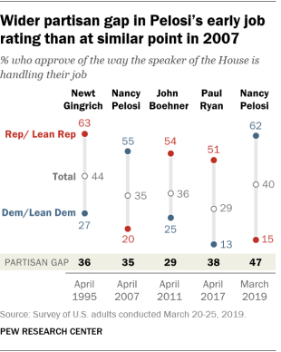 Wider partisan gap in Pelosi's early job rating than at similar point in 2007