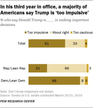 In his third year in office, a majority of Americans say Trump is 'too impulsive'
