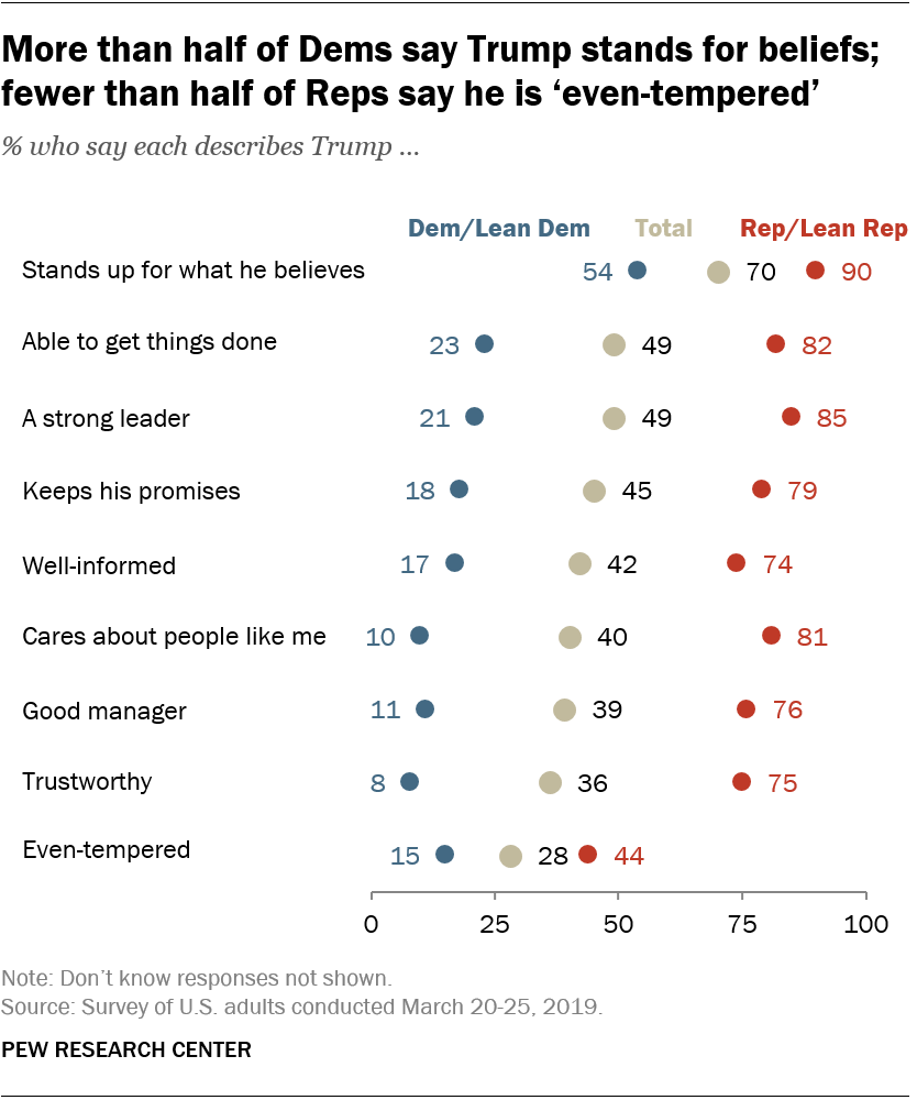 More than half of Dems say Trump stands for beliefs; fewer than half of Reps say he is 'even-tempered'