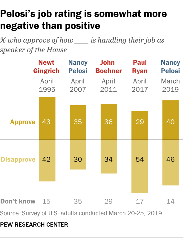 Pelosi's job rating is somewhat more negative than positive