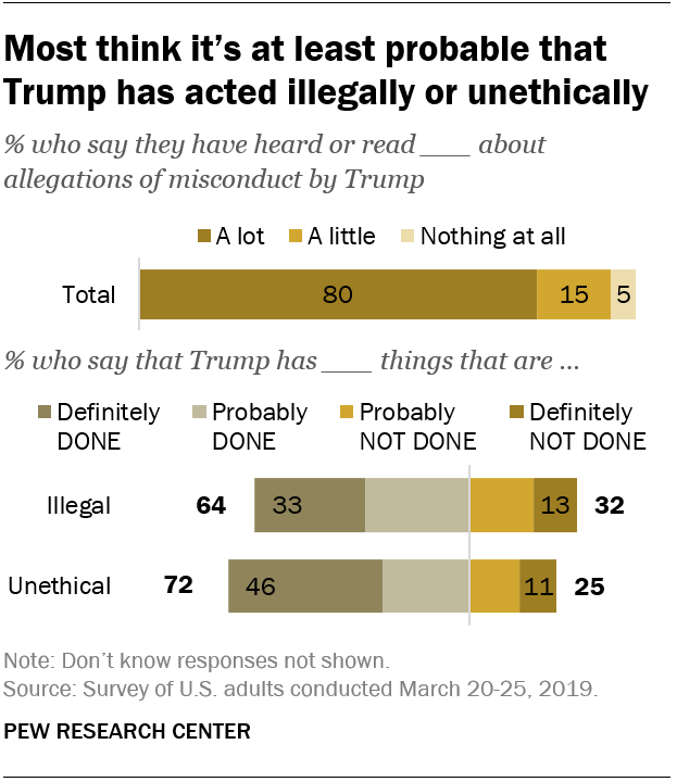 Most think it's at least probable that Trump has acted illegally or unethically