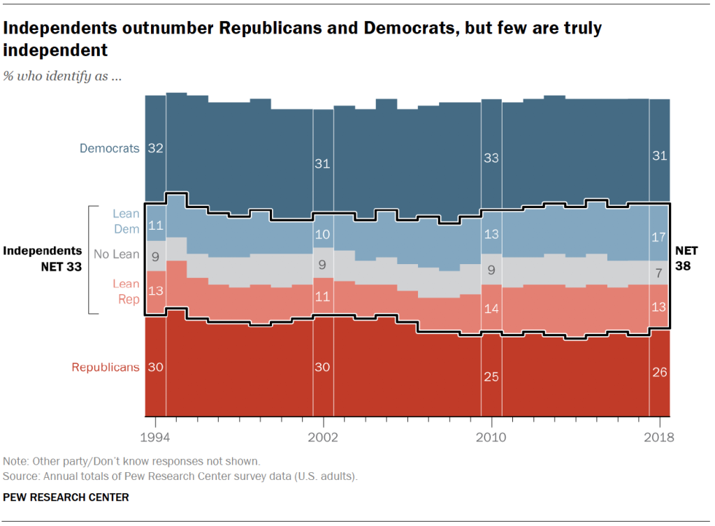 Independents outnumber Republicans and Democrats, but few are truly independent