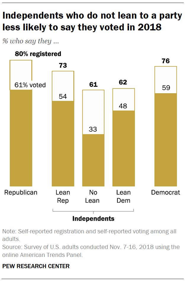 Independents who do not lean to a party less likely to say they voted in 2018