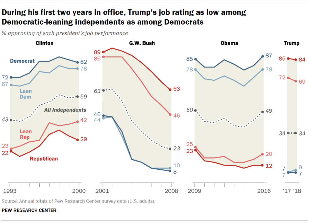 During his first two years in office, Trump's job rating as low among Democratic-leaning independents as among Democrats