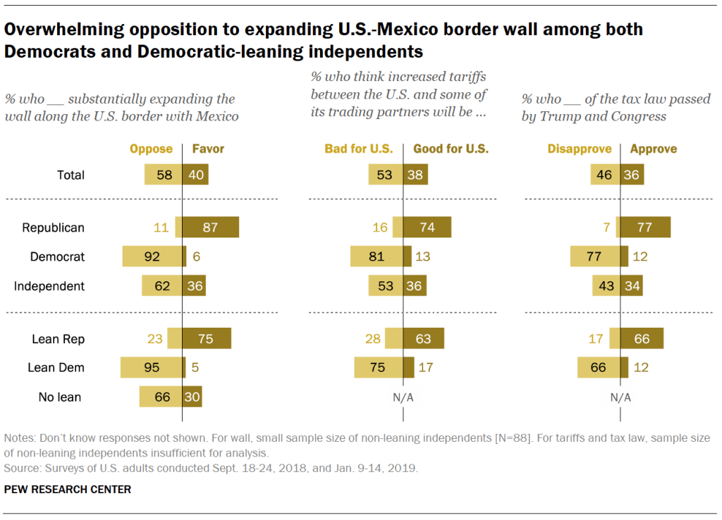 Overwhelming opposition to expanding U.S.-Mexico border wall among both Democrats and Democratic-leaning independents