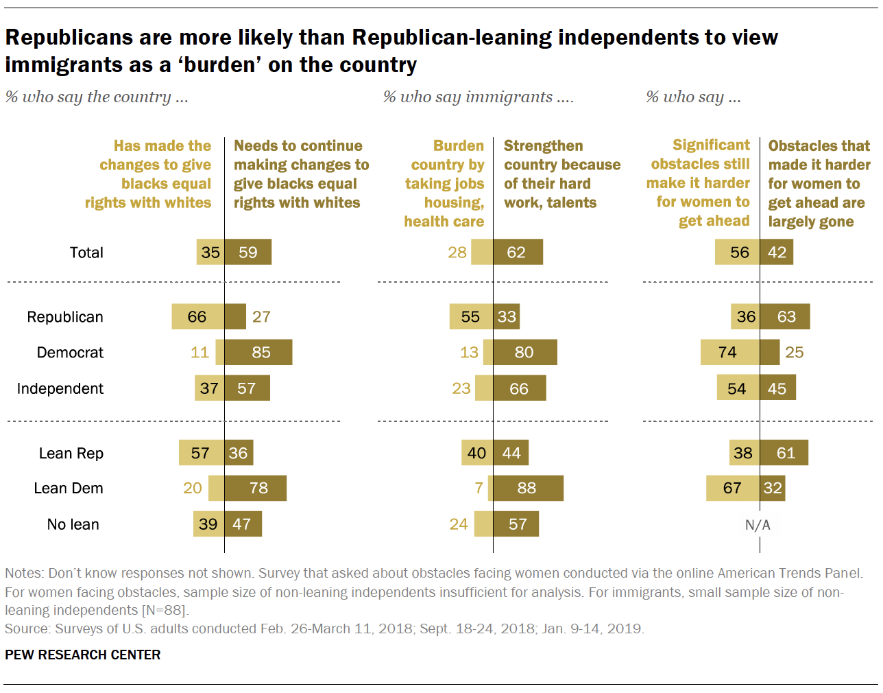Republicans are more likely than Republican-leaning independents to view immigrants as a 'burden' on the country
