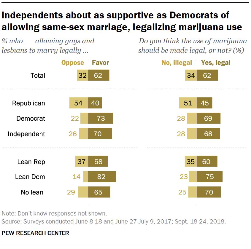 Independents about as supportive as Democrats of allowing same-sex marriage, legalizing marijuana use