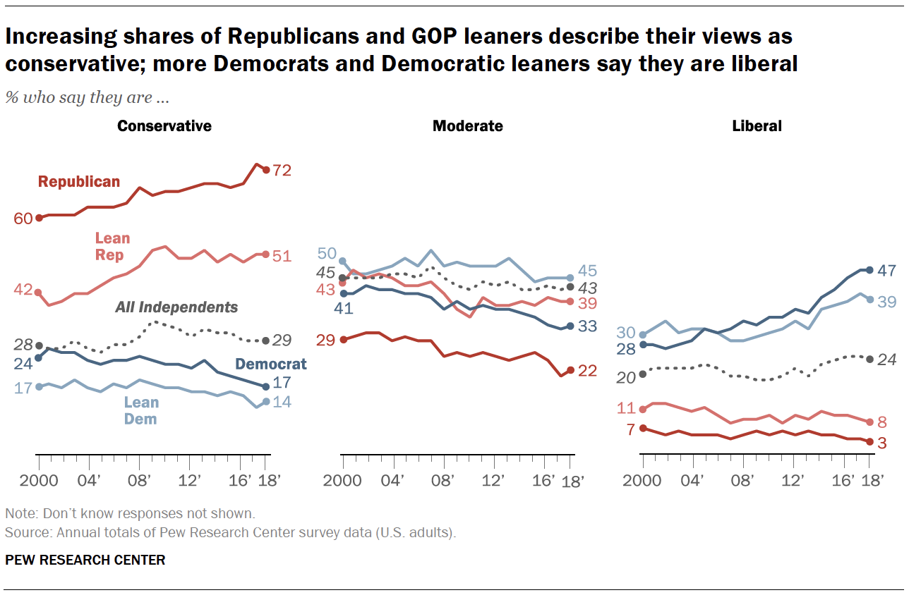 Increasing shares of Republicans and GOP leaners describe their views as conservative; more Democrats and Democratic leaners say they are liberal