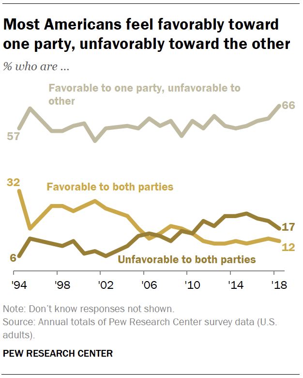 Most Americans feel favorably toward one party, unfavorably toward the other