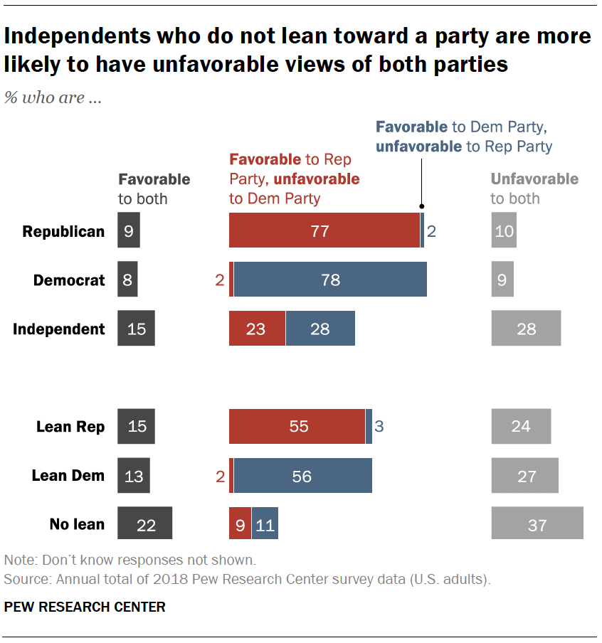 Independents who do not lean toward a party are more likely to have unfavorable views of both parties