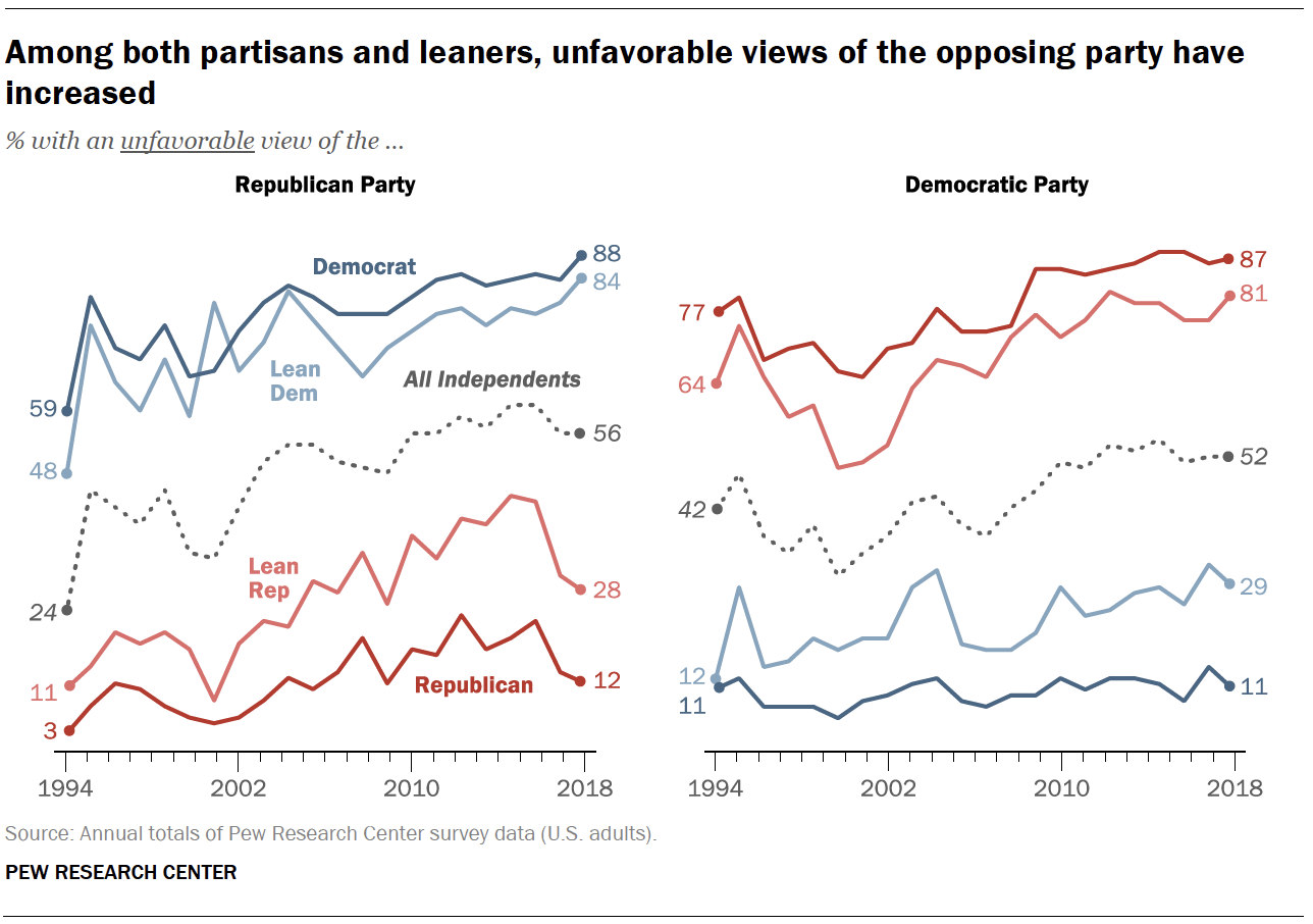 Among both partisans and leaners, unfavorable views of the opposing party have increased