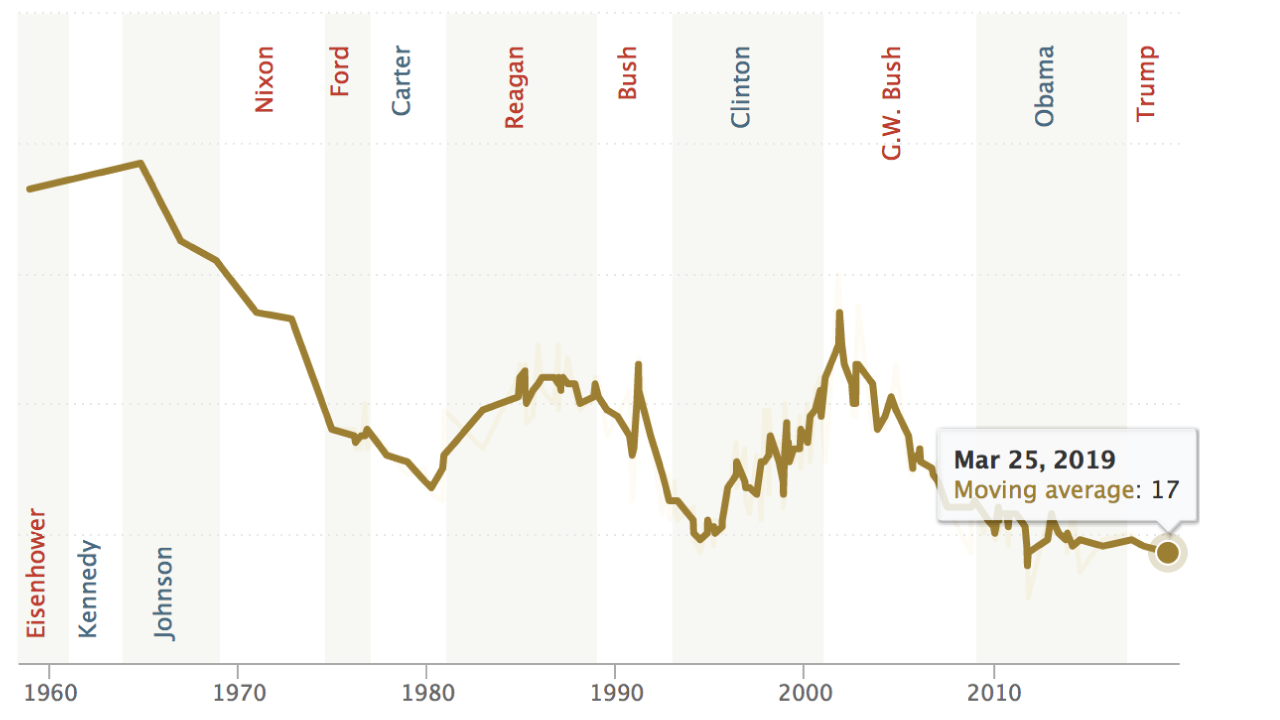 New Government Report Suggests 1 In 40 >> Public Trust In Government 1958 2019 Pew Research Center