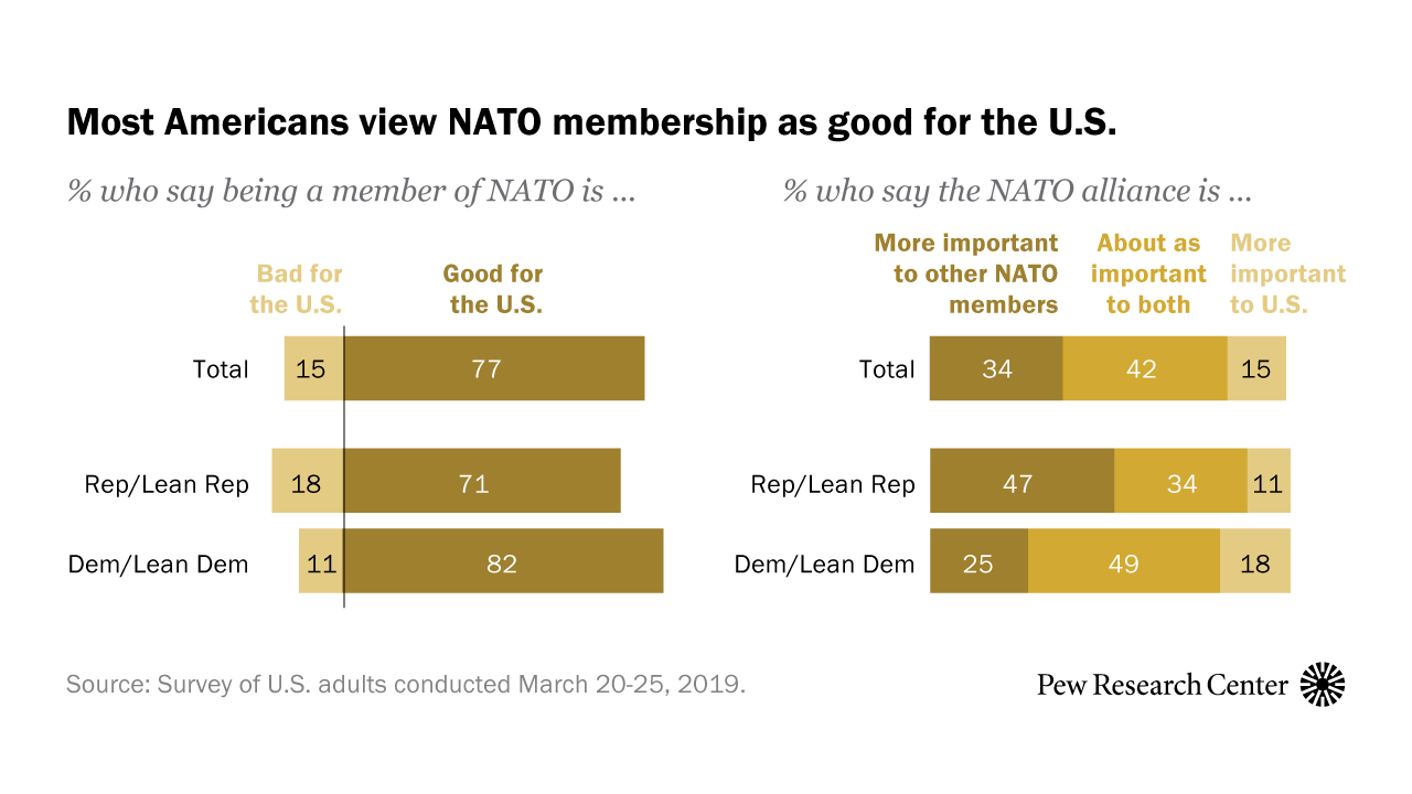 0ac5e72437ccd Large Majorities in Both Parties Say NATO Is Good for the U.S. | Pew  Research Center