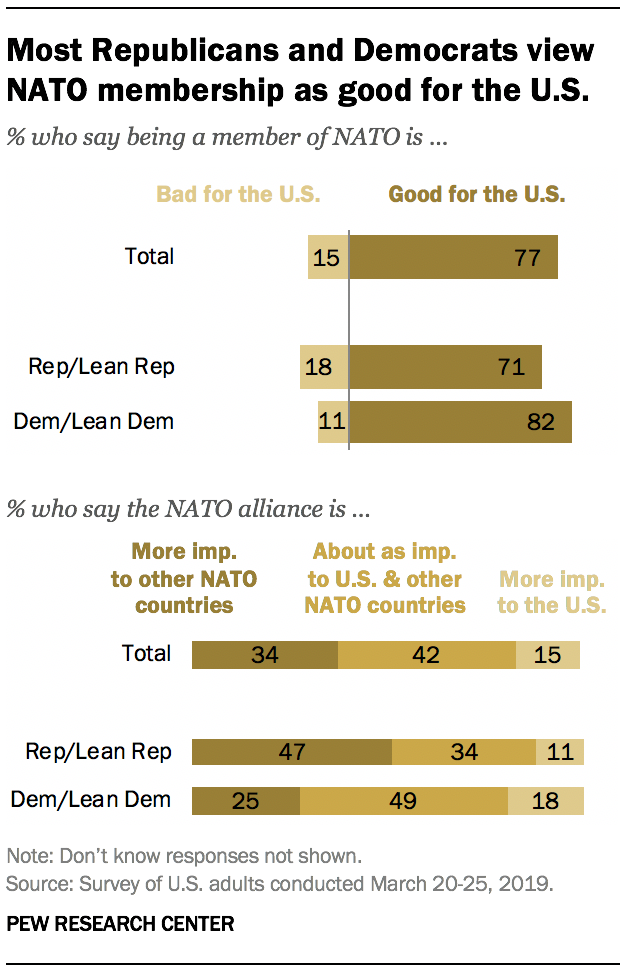 Most Republicans and Democrats view NATO membership as good for the U.S.