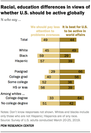 Racial, education differences in views of whether U.S. should be active globally
