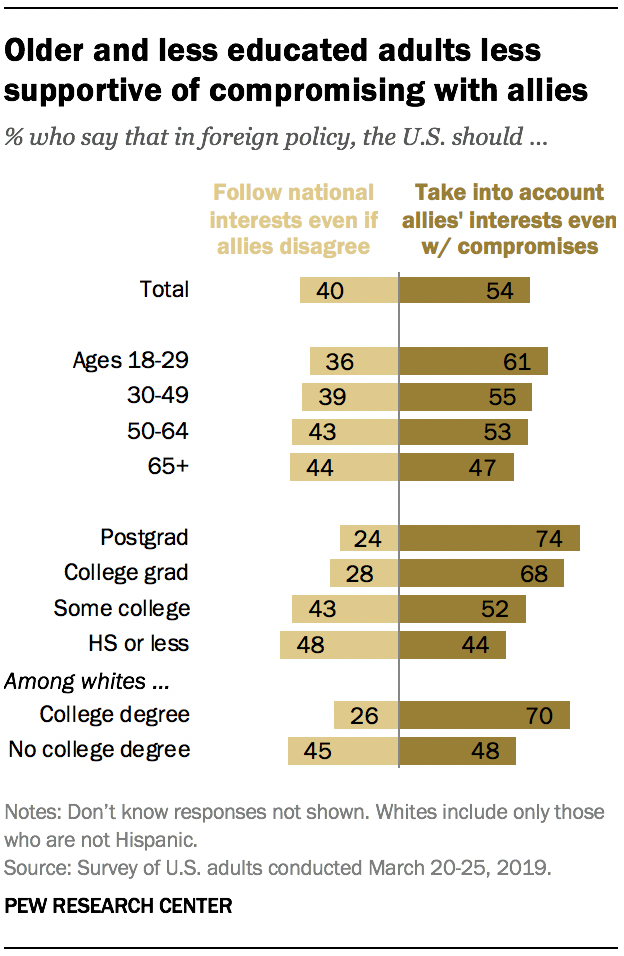 Older and less educated adults less supportive of compromising with allies