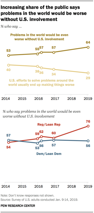 Increasing share of the public says problems in the world would be worse without U.S. involvement