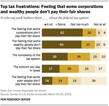 Top tax frustrations: Feeling that some corporations and wealthy people don't pay their fair share