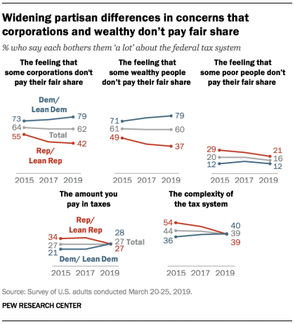 Widening partisan differences in concerns that corporations and wealthy don't pay fair share
