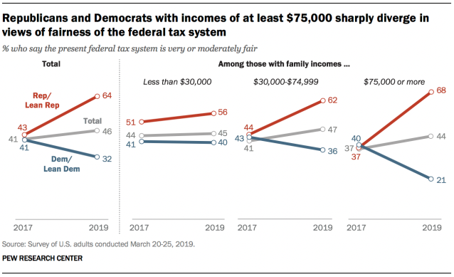 Republicans and Democrats with incomes of at least $75,000 sharply diverge in views of fairness of the federal tax system