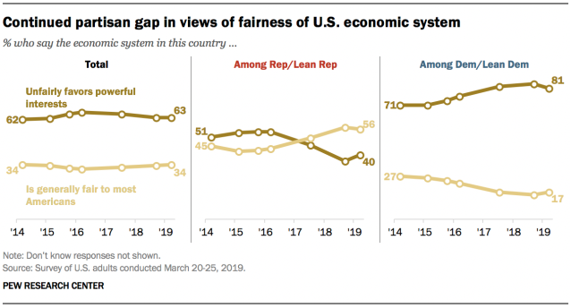 Continued partisan gap in views of fairness of U.S. economic system