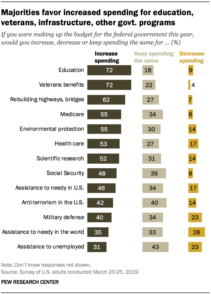 Majorities favor increased spending for education, veterans, infrastructure, other govt. programs