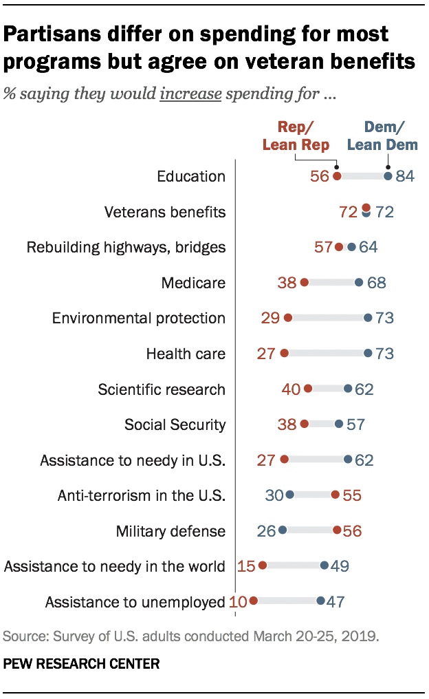 Partisans differ on spending for most programs but agree on veteran benefits
