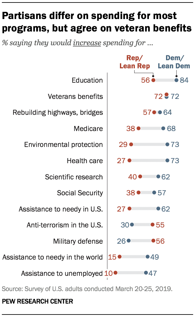 Partisans differ on spending for most programs, but agree on veteran benefits