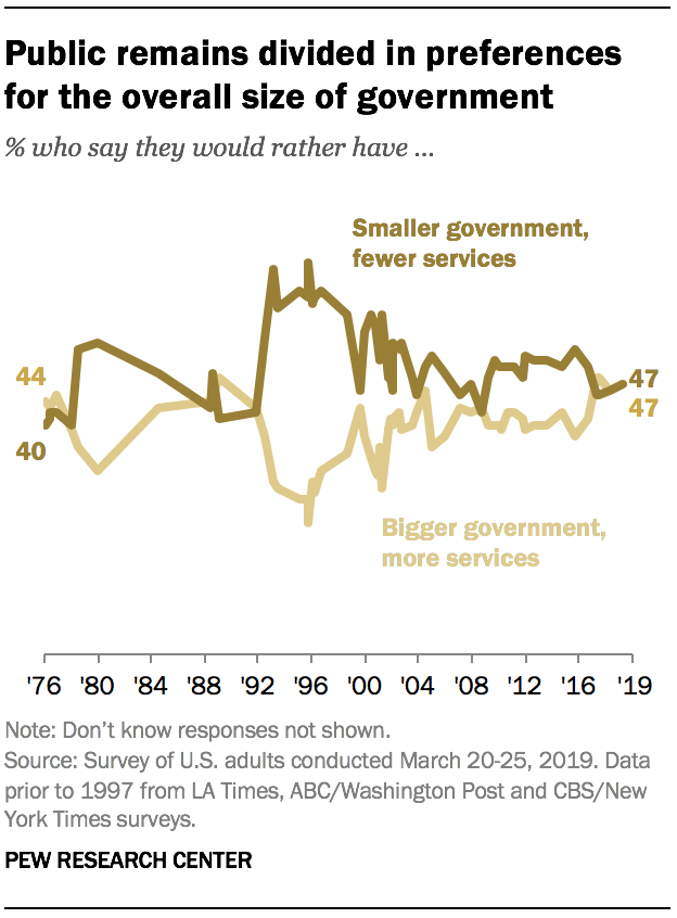 Public remains divided in preferences for the overall size of government