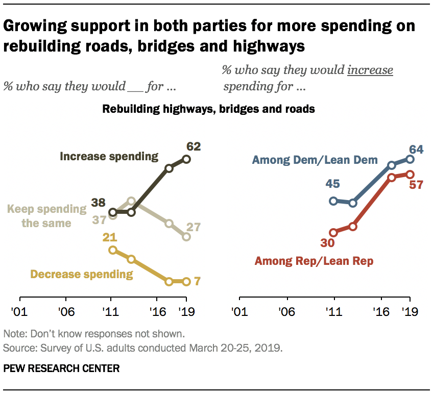Growing support in both parties for more spending on rebuilding roads, bridges and highways