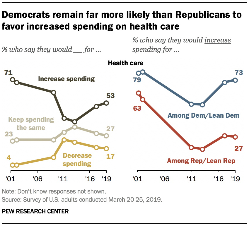 Democrats remain far more likely than Republicans to favor increased spending on health care