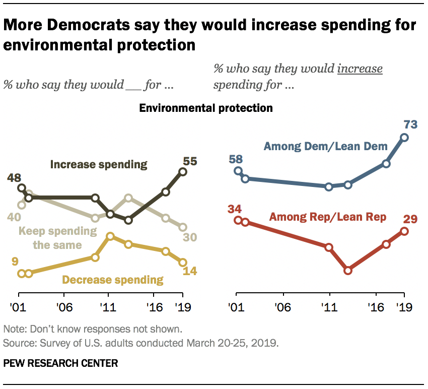 More Democrats say they would increase spending for environmental protection