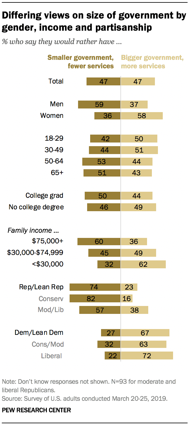 Differing views on size of government by gender, income and partisanship