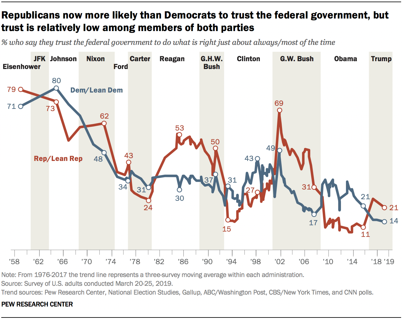 Republicans now more likely than Democrats to trust the federal government, but trust is relatively low among members of both parties