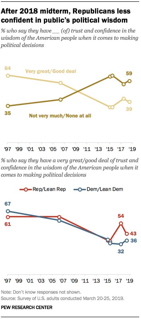 After 2018 midterm, Republicans less confident in public's political wisdom