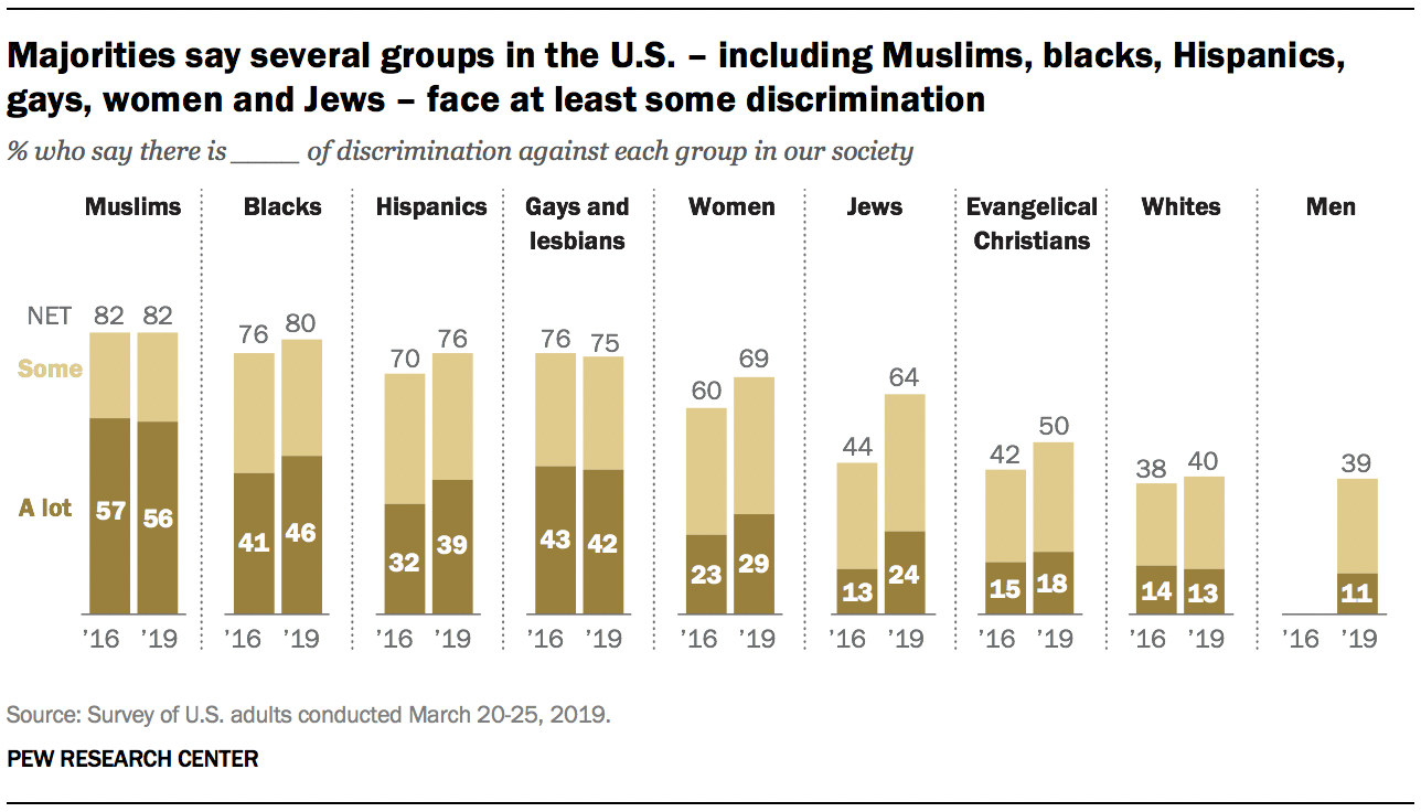 Majorities say several groups in the U.S. – including Muslims, blacks, Hispanics, gays, women and Jews – face at least some discrimination